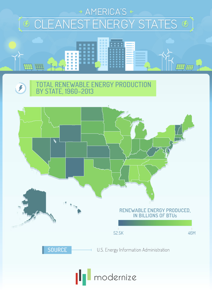Total Renewable Energy Production by State 1960-2013