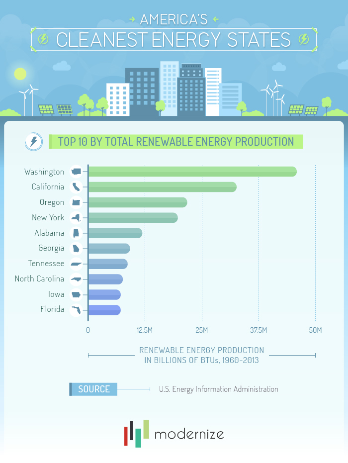 Top 10 by Total Renewable Energy Production